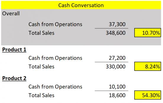 Cash Conversion