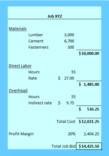 job costing examples