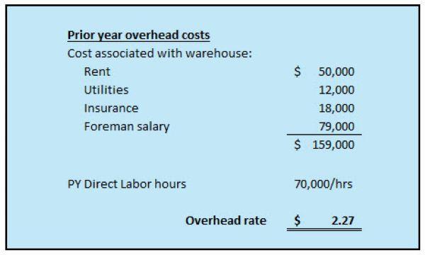 overhead rate